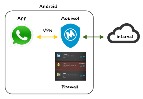 Explicação sobre o funcionamento do Mobiwol, filtrando os dados entre a internet e o celular