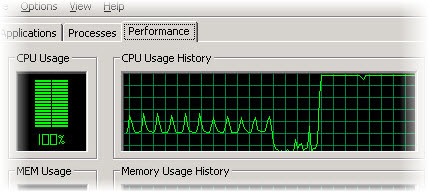 An unexplained high CPU usage could mean that your PC has been infected