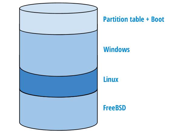 Cada sistema operacional é instalado numa parte do HD