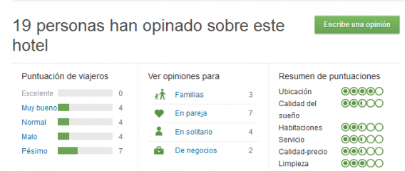 tripadvisor_puntuaciones