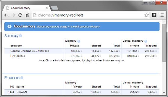 Medidor de memória do Google Chrome