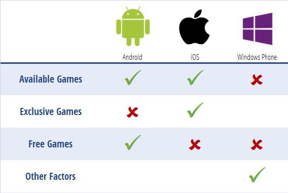 Table de comparaison pour les différents OS