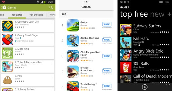 Usuários do Android são mais críticos se comparados aos gamers do iOS e Windows Phone