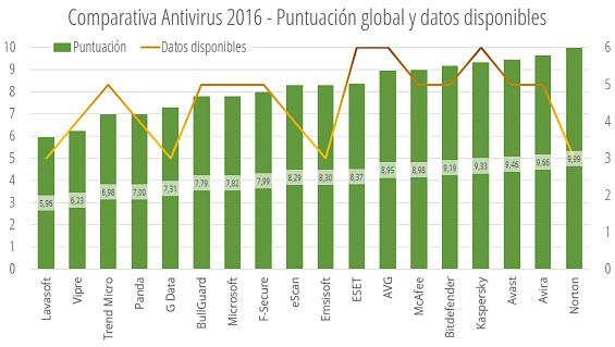 Puntuaciones globales y datos disponibles - Comparativa antivirus 2016
