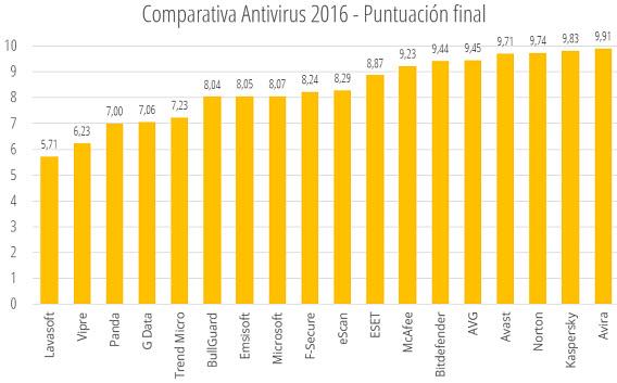 Puntuaciones finales corregidas - Comparativa antivirus 2016