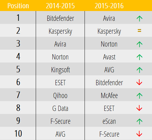 Top 10 - Comparativa antivirus 2016