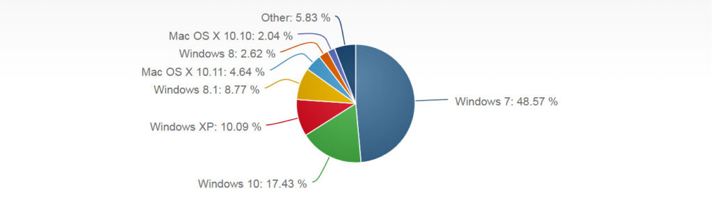 Operating System Market Share Windows