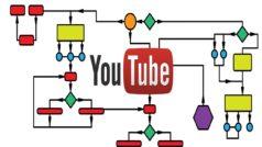 Los algoritmos de Youtube muestran mentiras sobre la matanza de Parkland