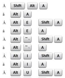 Character Keys