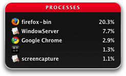 Chrome CPU usage