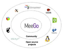 Meego is the latest OS from Nokia