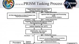 PRISM: Leaked NSA slides explains real-time monitoring