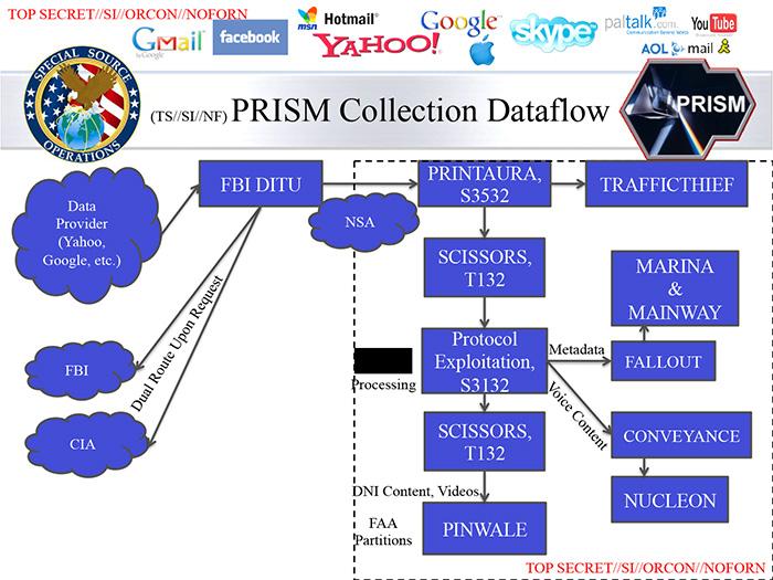 PRISM data flow slide