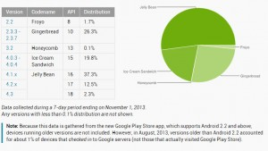 Over half of Android devices have Jelly Bean