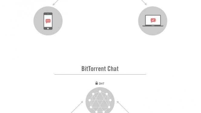 BitTorrent Chat infographic