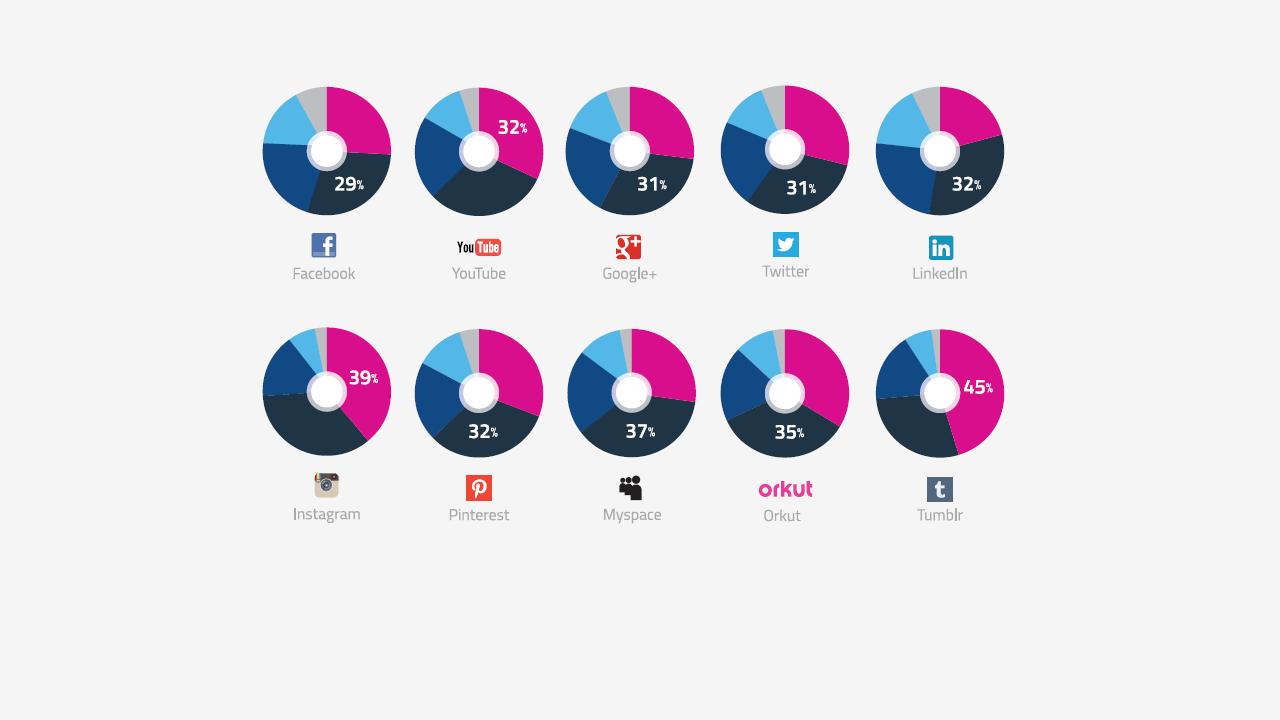 Instagram is the fastest growing social network worldwide