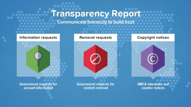Twitter transparency report header