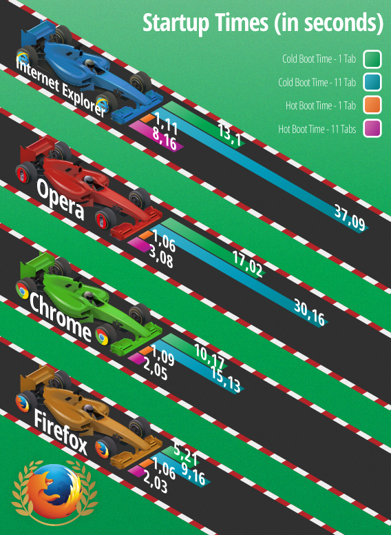 Browser comparison: speed