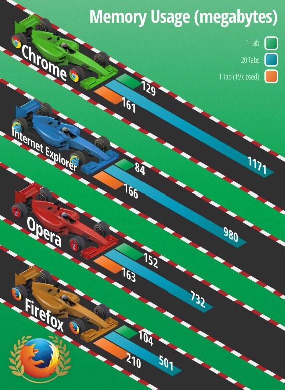 Browser comparison: memory usage