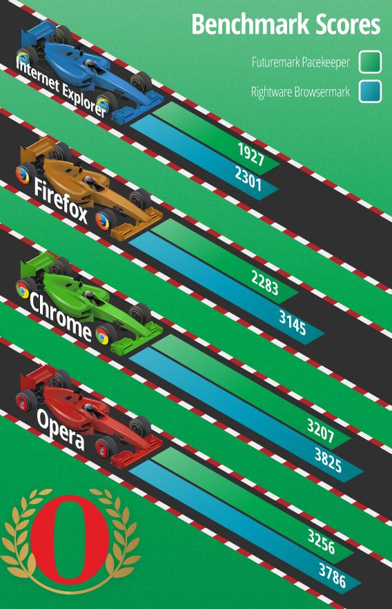 Browser comparison: web performance