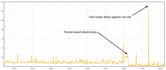 CloudFlare Shellshock attacks graph