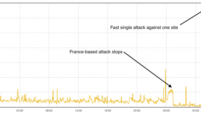 CloudFlare attacks graph