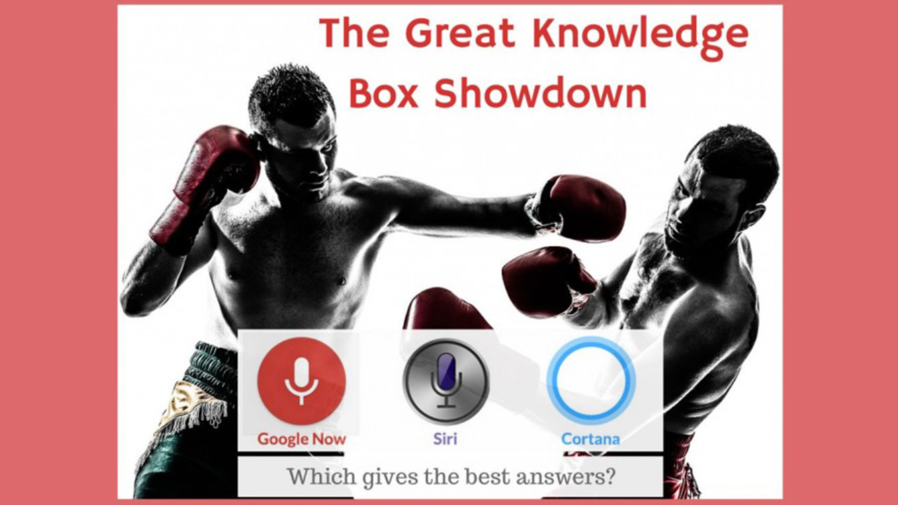 Google Now beats Siri and Cortana at answering your questions