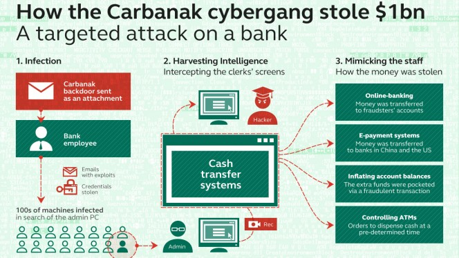Up to $1 billion stolen in massive bank hack