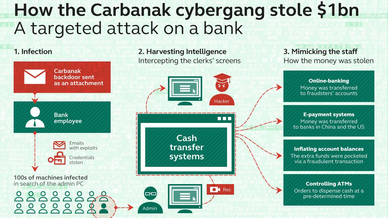 Up to $1 billion stolen in massive bank hack