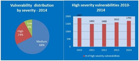 GFI-high-severity-vulnerabilities