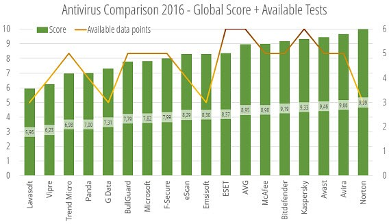 Comparative 2016 available data