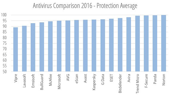 av-comparative-2016-protection