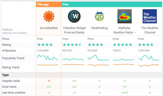 Best weather radar apps: discover, compare, choose!