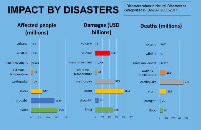 ICDO Disaster impact statistics