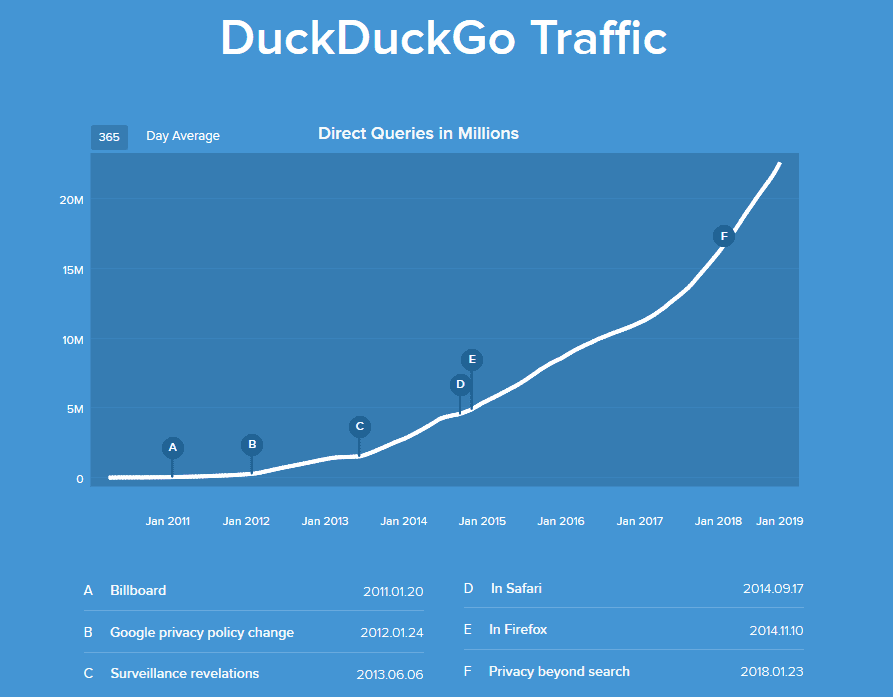 DuckDuckGo traffic is getting better and better!