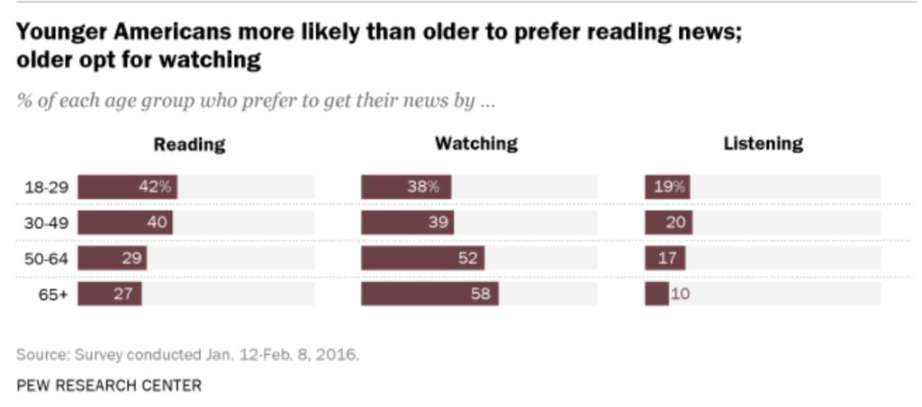 Millennials do read the news