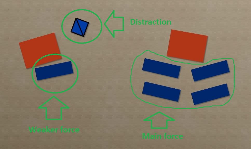Central Position visualization