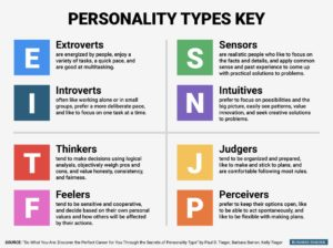 16 personalities test key