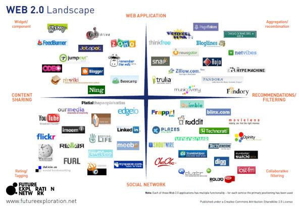 Schema del mondo delle web app