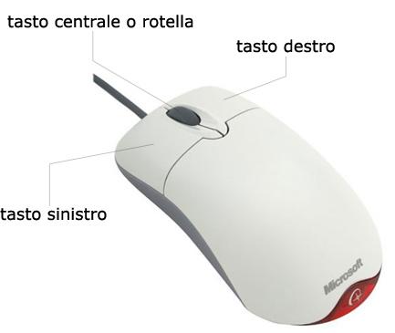 Tasti del mouse