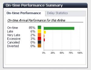 Performance rating FlightStats