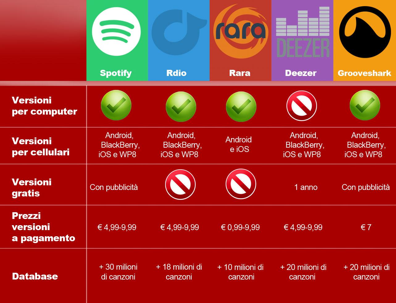Tabella comparativa servizi musica in streaming