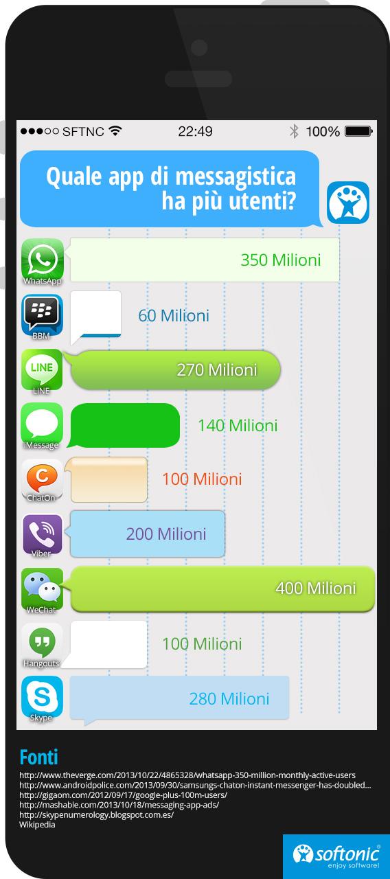 Quale app di messaggistica istantanea ha più utenti?