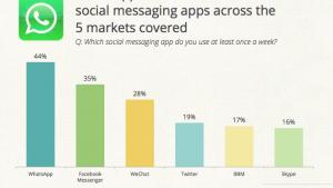 WhatsApp vince la guerra delle app di messaggeria