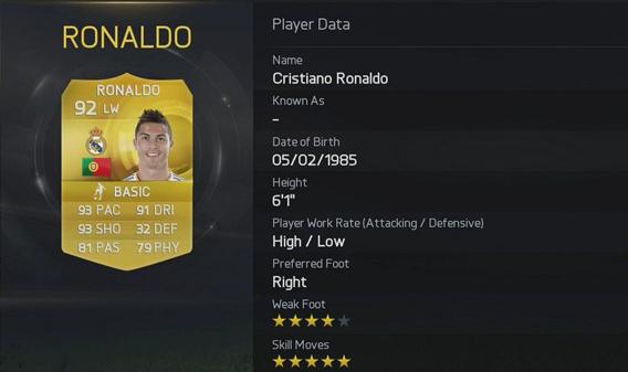 Ficha técnica do jogador Cristiano Ronaldo no FIFA 15