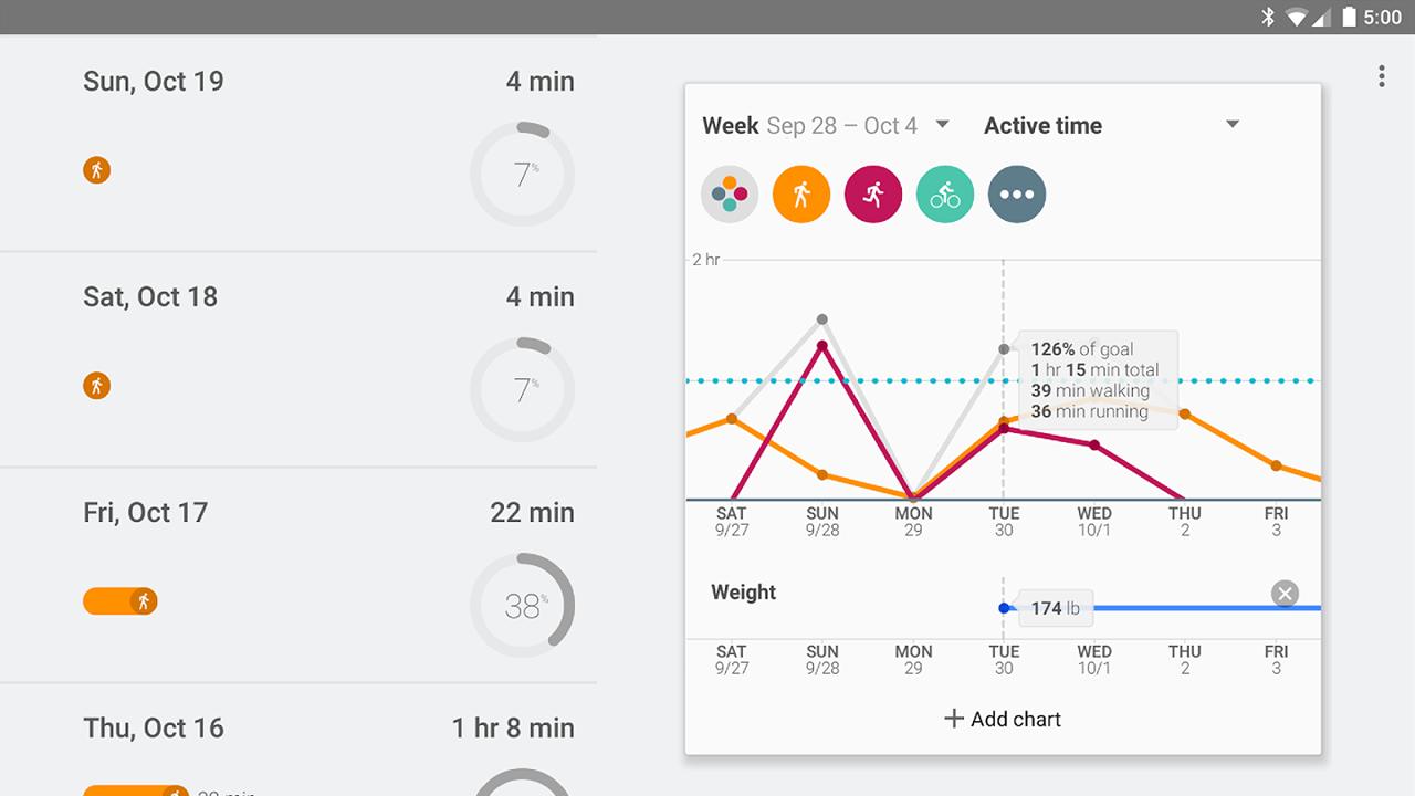 Google Fit: l'aiuto per la tua salute e il benessere