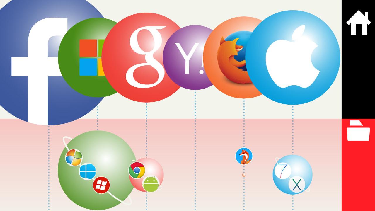 インフォグラフィック:インターネットの6つの惑星系