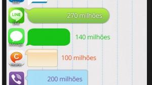 [Infográfico] Qual aplicativo de mensagens tem mais usuários?