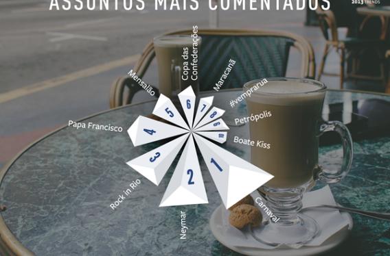 10 assuntos mais comentados no Brasil em 2013 no Facebook