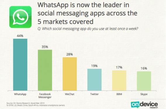 WhatsApp é o aplicativo de mensagens mais usado no mundo, segundo pesquisa da On Device